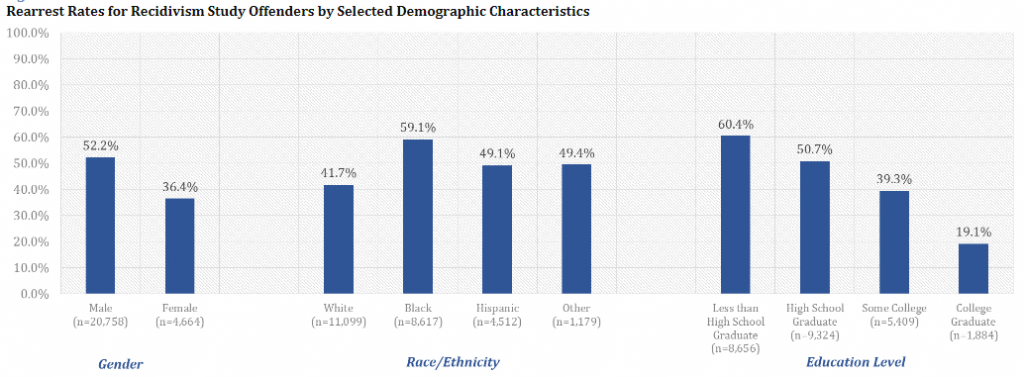 Rearrest Rates for Recidivism Study Offenders by Selected Demographic Characteristics