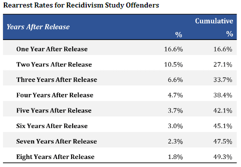 Rearrest Rates for Recidivism Study Offenders