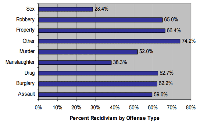 Recidivism Rates by Type of Crime
