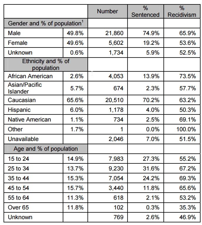 Recidivism Rates by Demographics