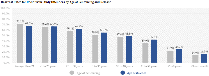 Rearrest rates for Recidivism Study Offenders by Age at Sentencing and Release