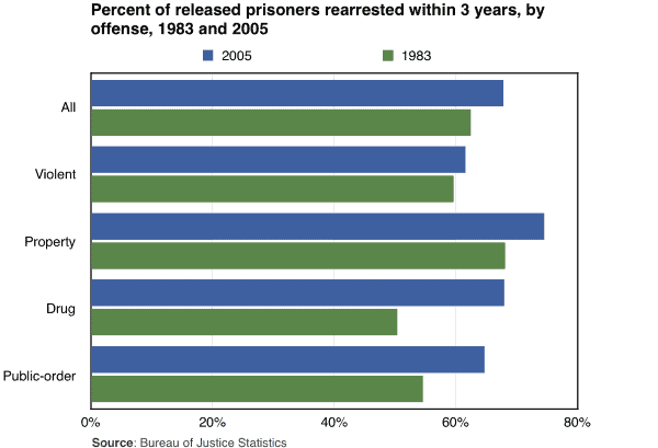 Percent of released prisoners rearrested within 3 years